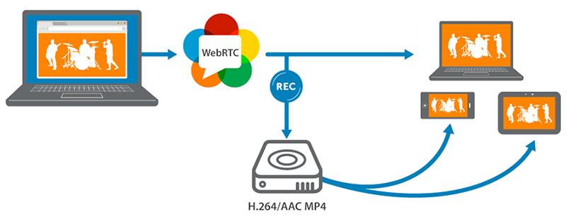 Как работает WebRTC